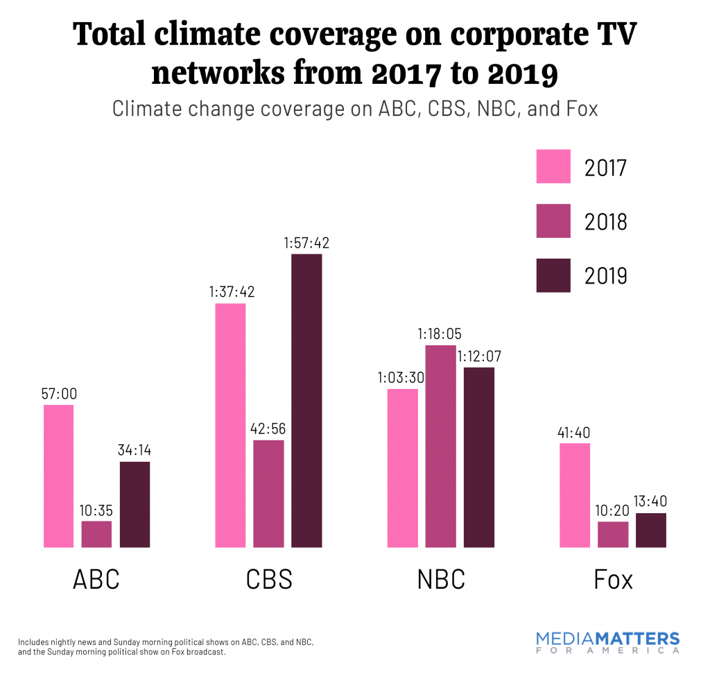 Climate coverage on corporate networks from 2017 to 2019