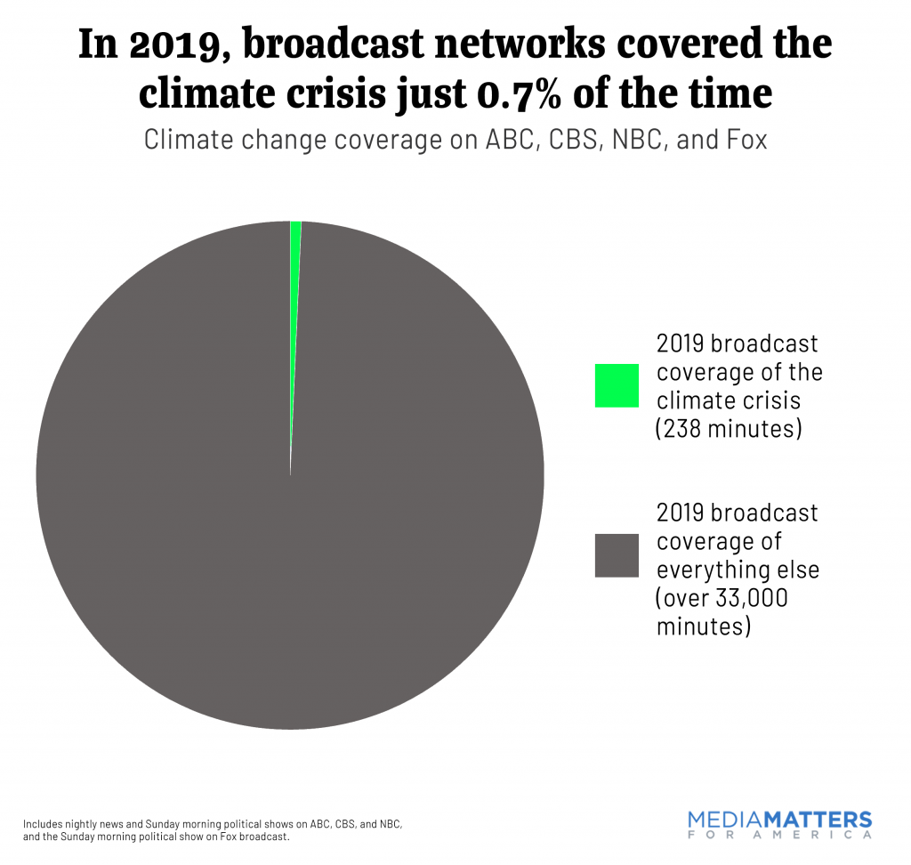 0.7% Climate Coverage