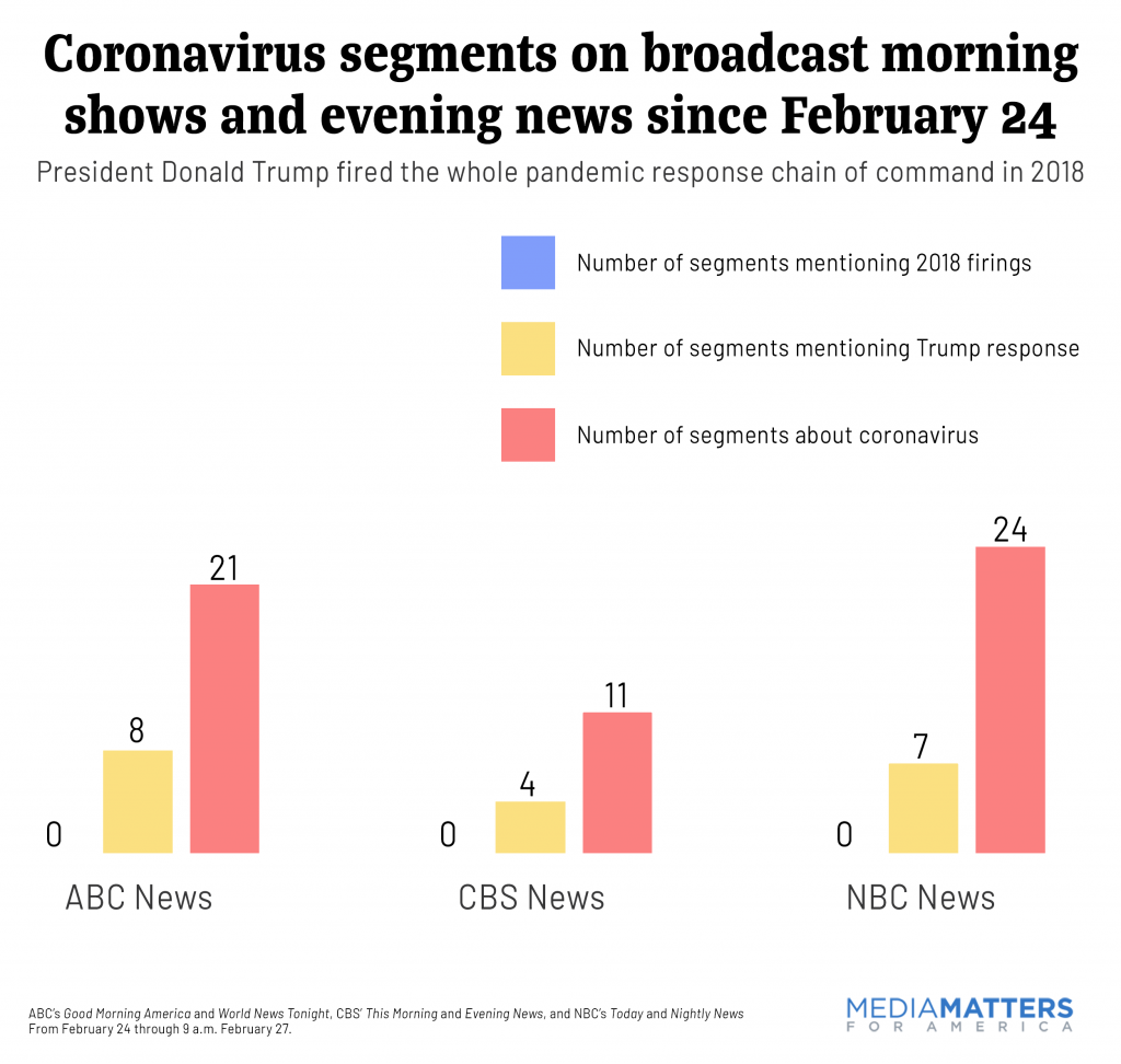 Coronavirus segments on broadcast morning shows and evening news since February 24