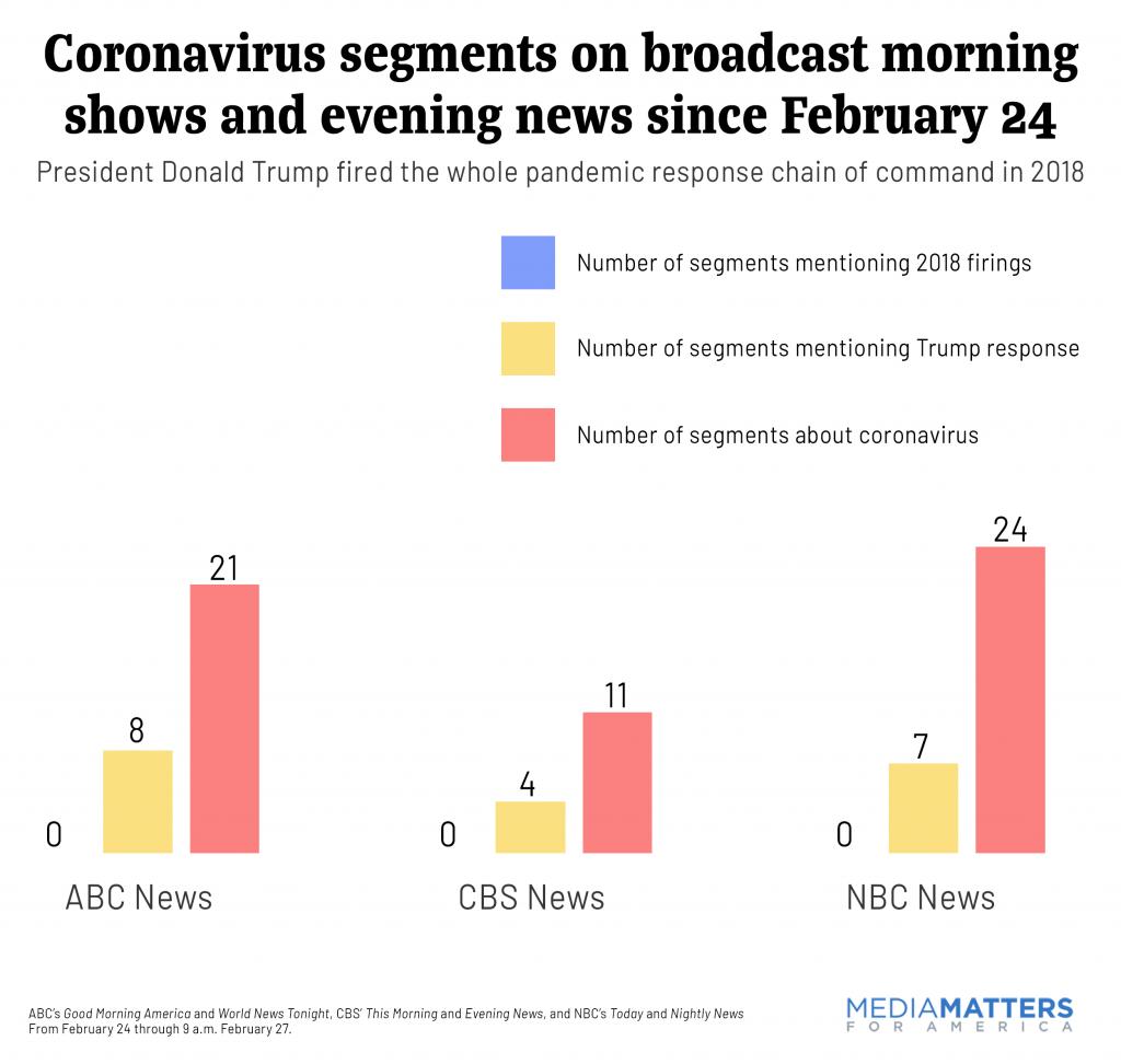 Coronavirus segments on broadcast morning shows and evening news since February 24