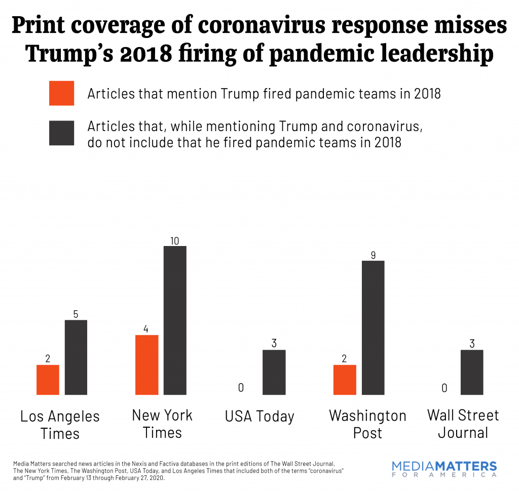 Chart showing 8 of 38 newspaper articles mentioned Trump's firing of pandemic response team