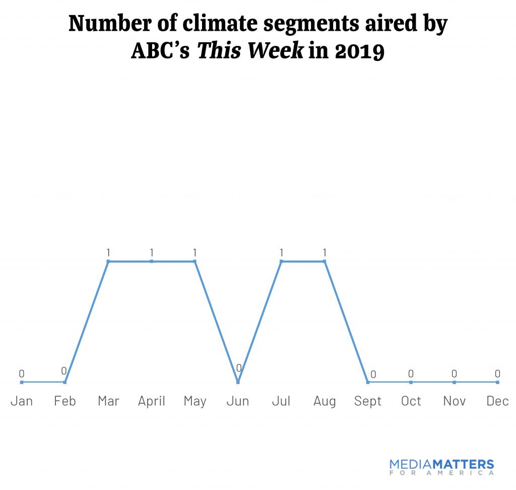 sundayshows2019--ABC climate segments.png