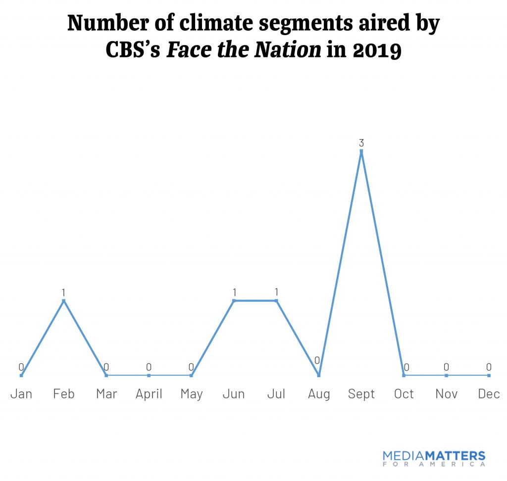 sundayshows2019--CBS climate segments.png
