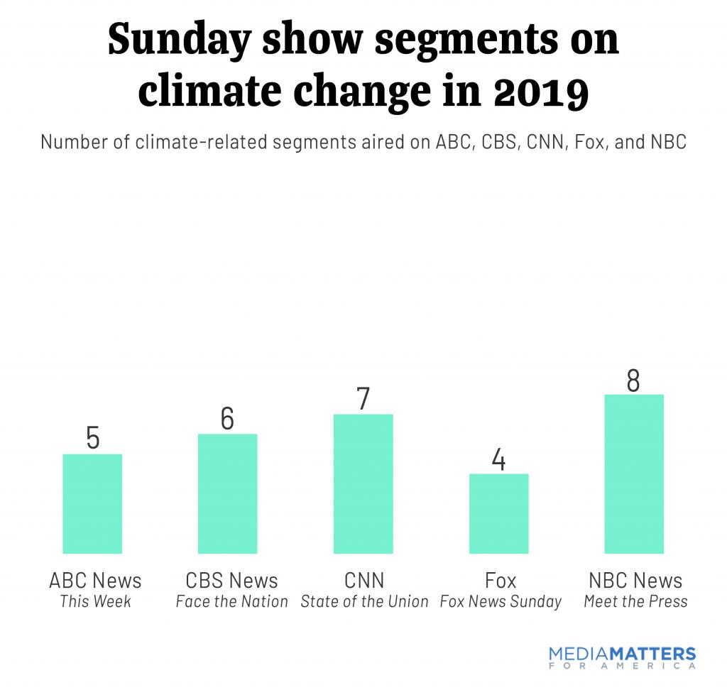 sundayshows2019--Climate segments in 2019