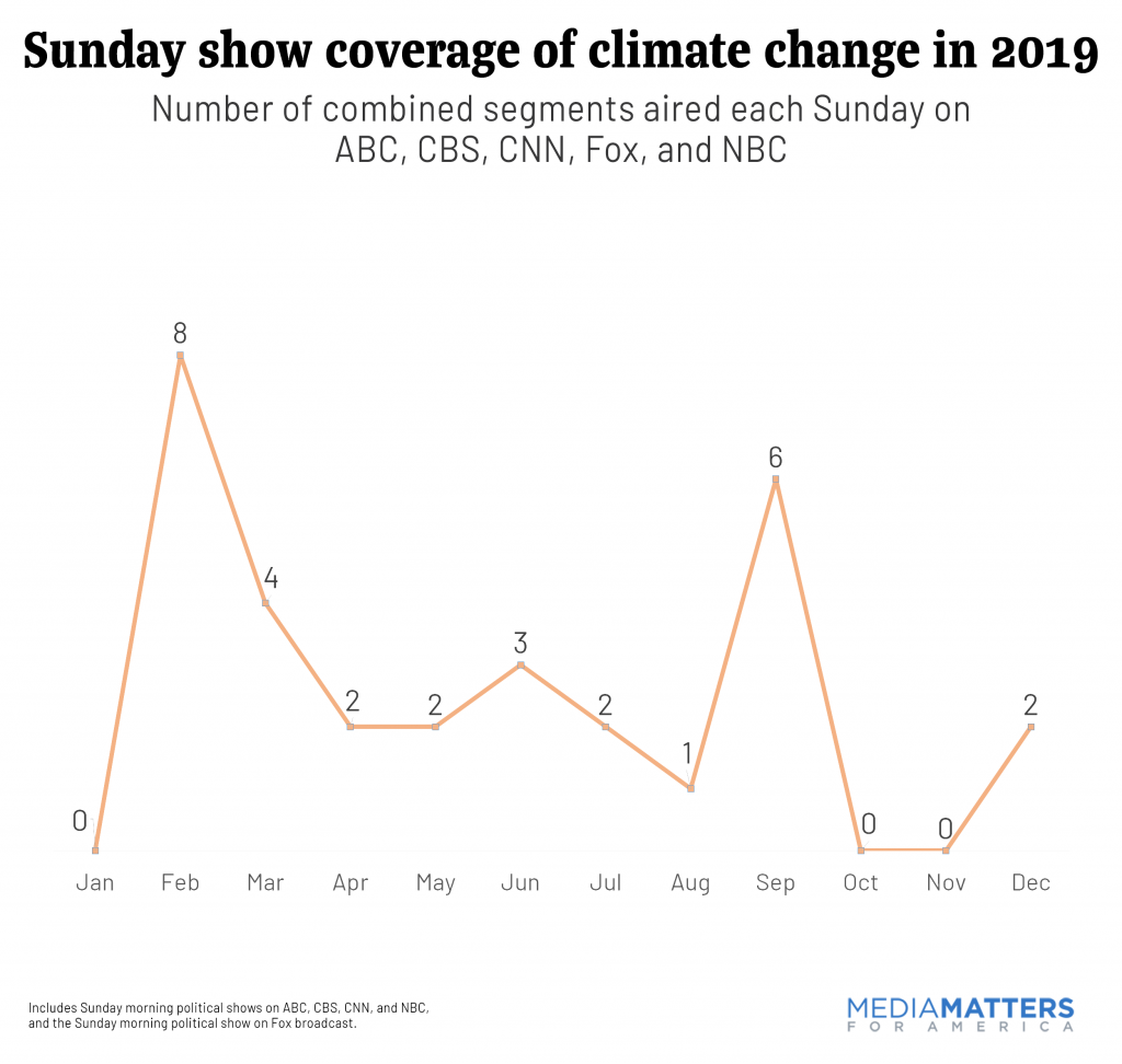 sundayshows2019--Number of combined segments aired each Sunday .png