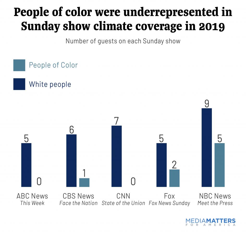 sundayshows2019--POCS were underrepresented.png