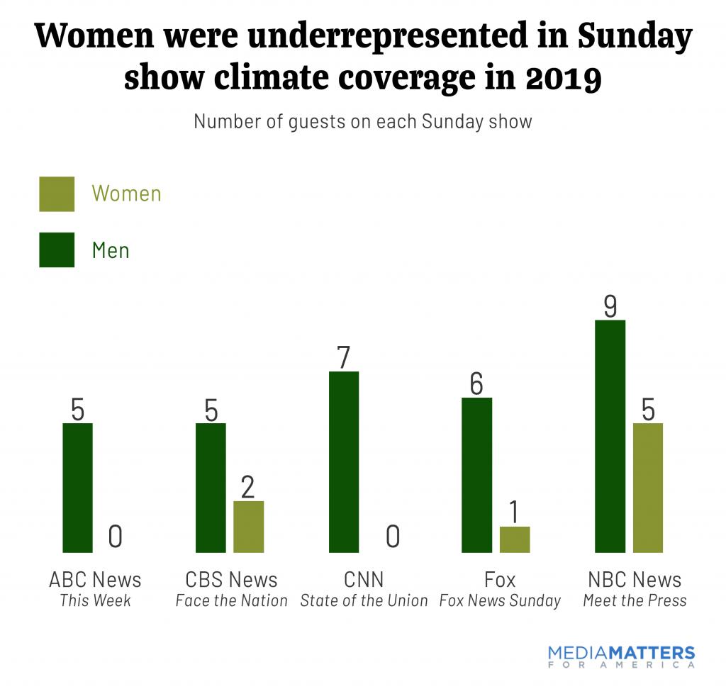 sundayshows2019--Women were underrepresented.png