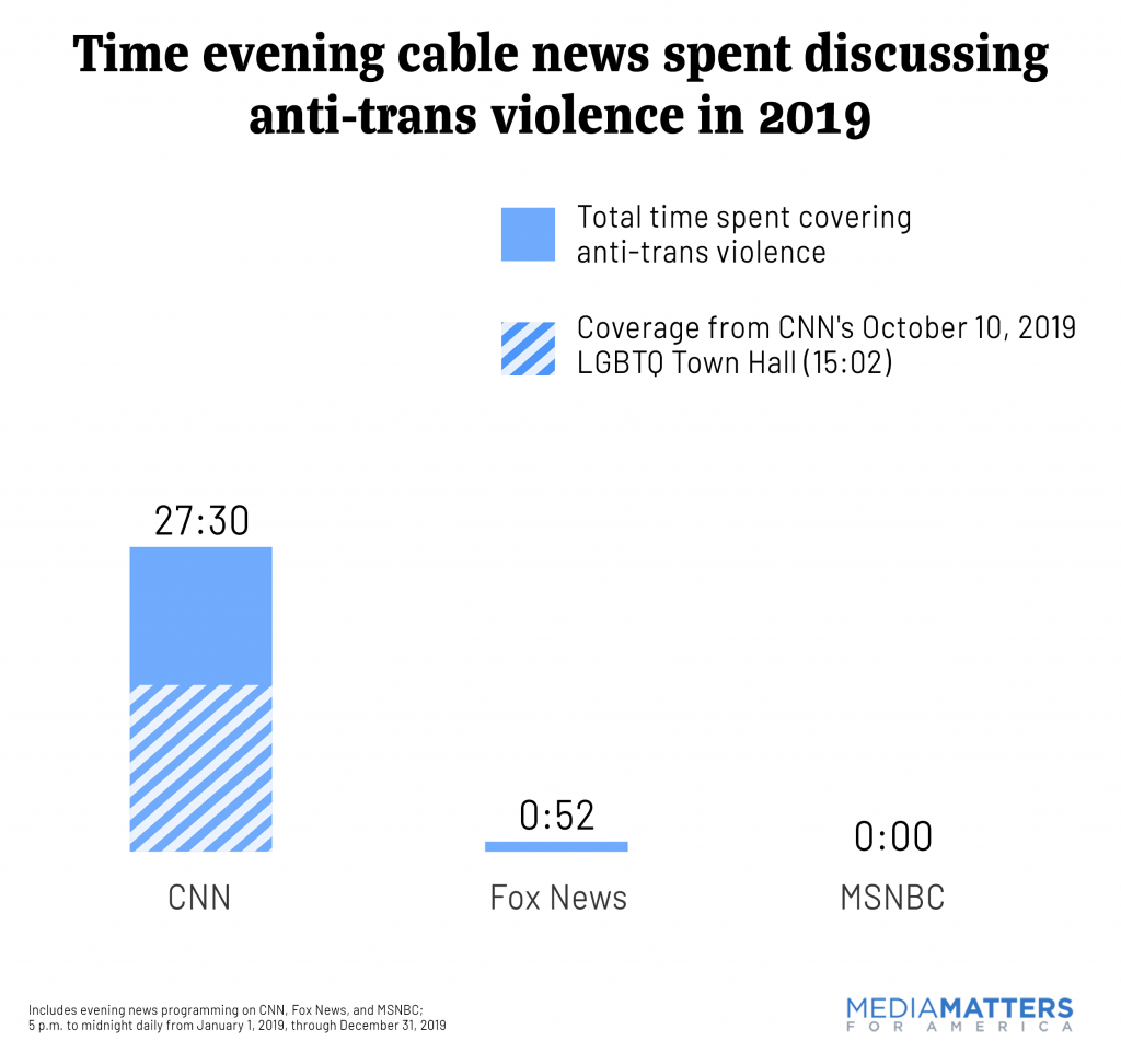 Time evening cable news spent discussing anti-trans violence in 2019