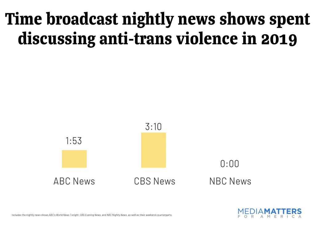Time broadcast nightly news shows spent discussing anti-trans violence in 2019