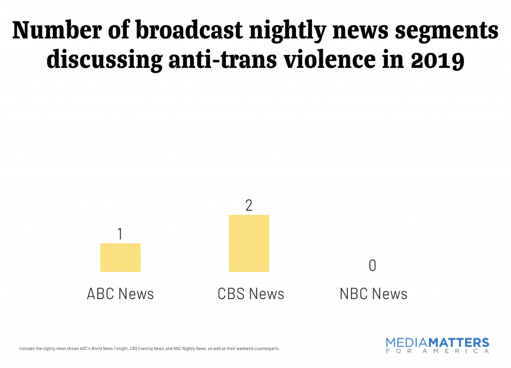 Number of broadcast nightly news segments discussing anti-trans violence in 2019
