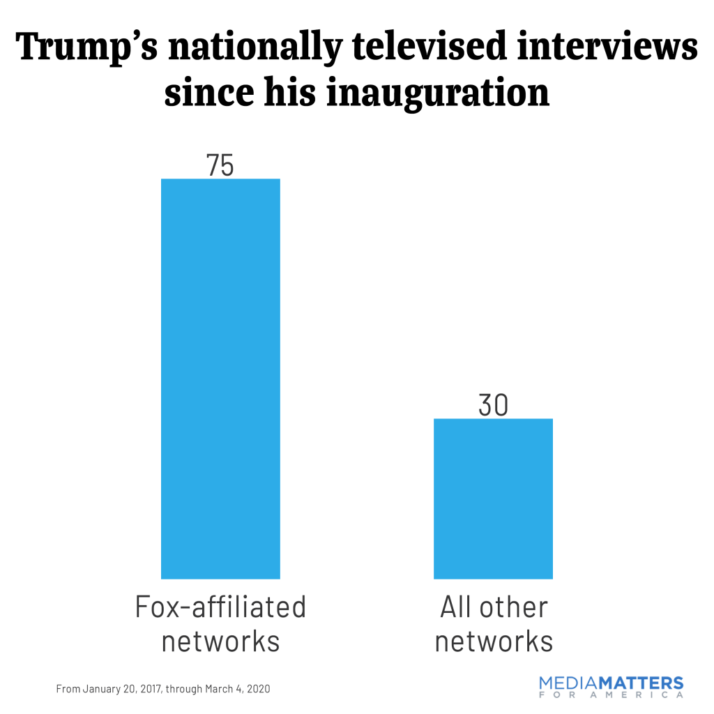 Trump's national TV news interviews since inauguration