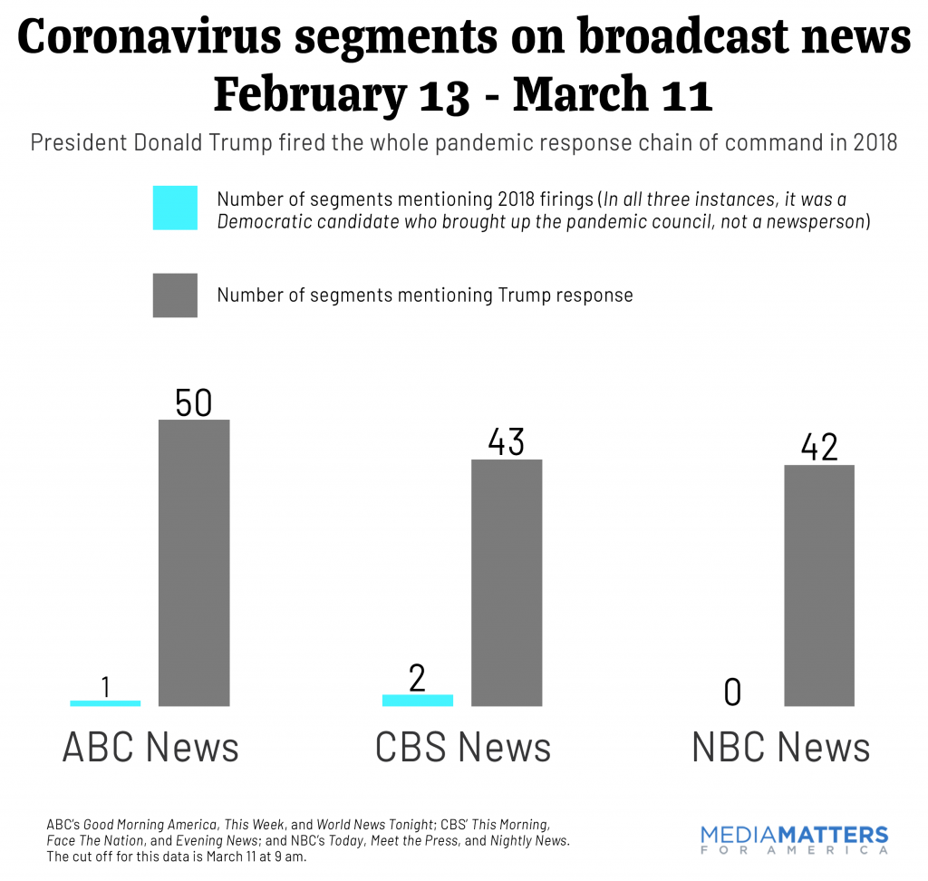 Coronavirus segments on broadcast news February 13 - March 11