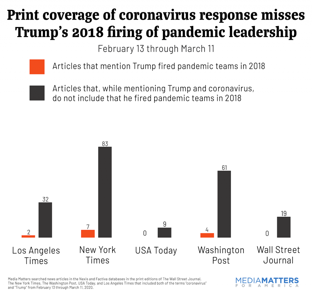 Major newspapers' print coverage of Trump's pandemic firings from February 13 - March 11