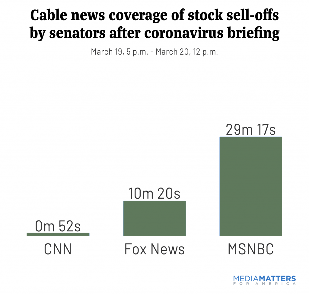Cable news coverage of stock sell-offs by senators after coronavirus briefing