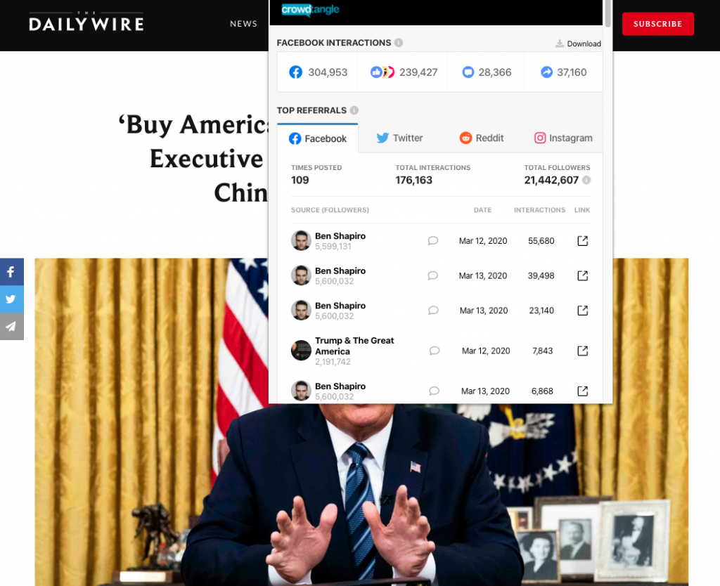 """The Daily Wire's article titled, """"'Buy American!' President Trump To Sign Executive Order Ending Reliance On Chinese Medical Supplies"""" with over 300,000 interactions on Facebook"""