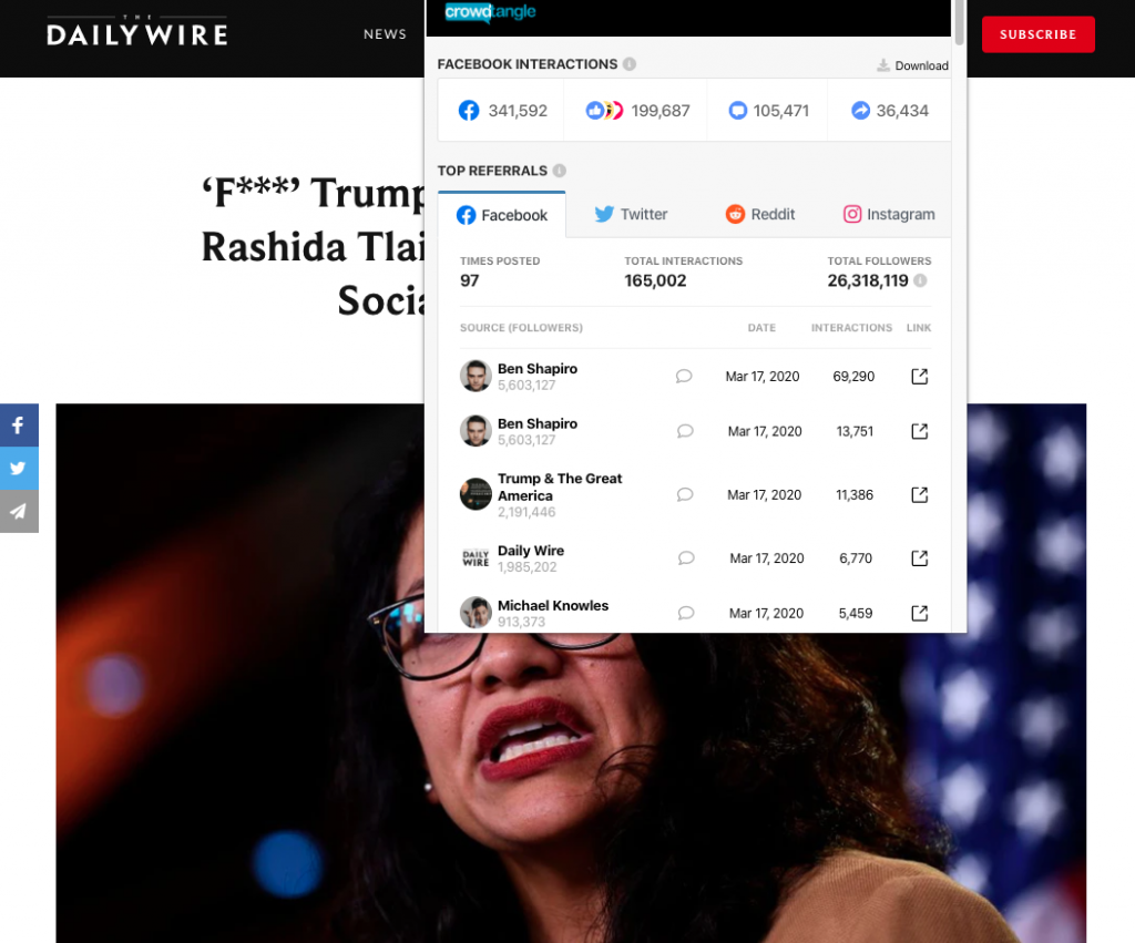 """The Daily Wire's article """"'F***' Trump's 'National Day Of Prayer'-Rashida Tlaib Pushes Nasty Message On Social Media, Backtracks"""" earned nearly 350,000 interactions on Facebook"""