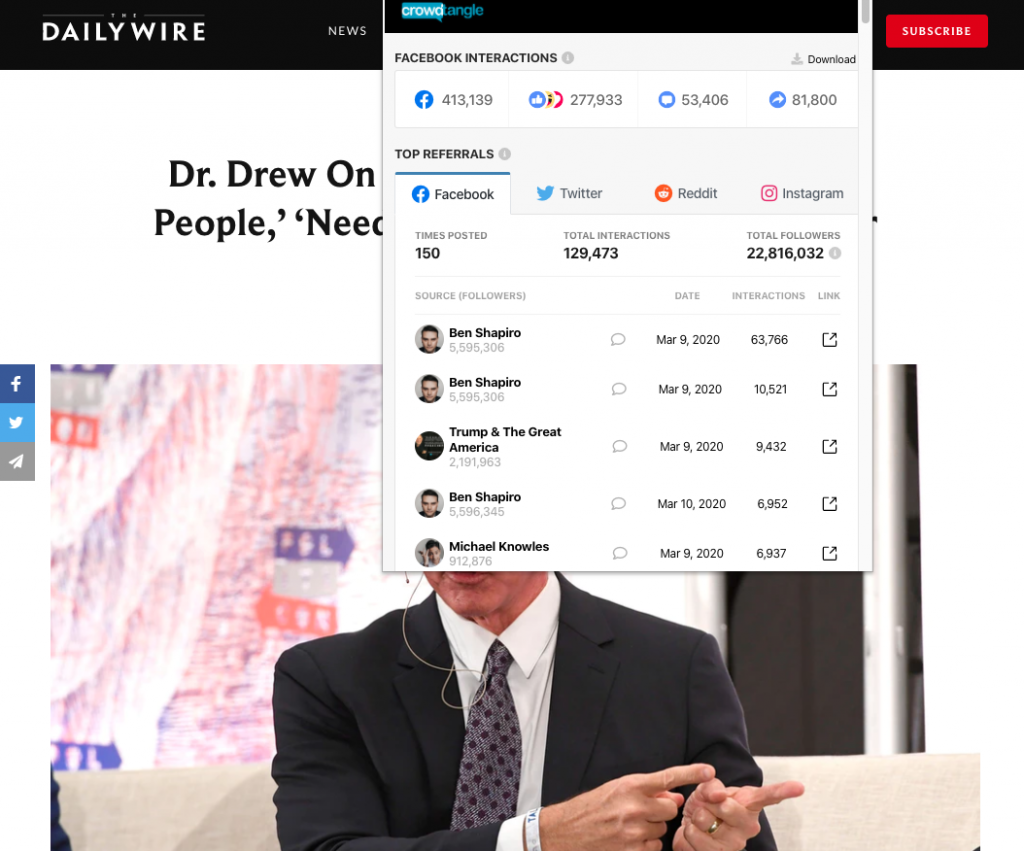 """The Daily Wire's """"Dr. Drew On Coronavirus- Media 'Hurting People,' 'Need To Be Held Accountable' For Causing Panic"""" which earned more than 400,000 interactions on Facebook"""