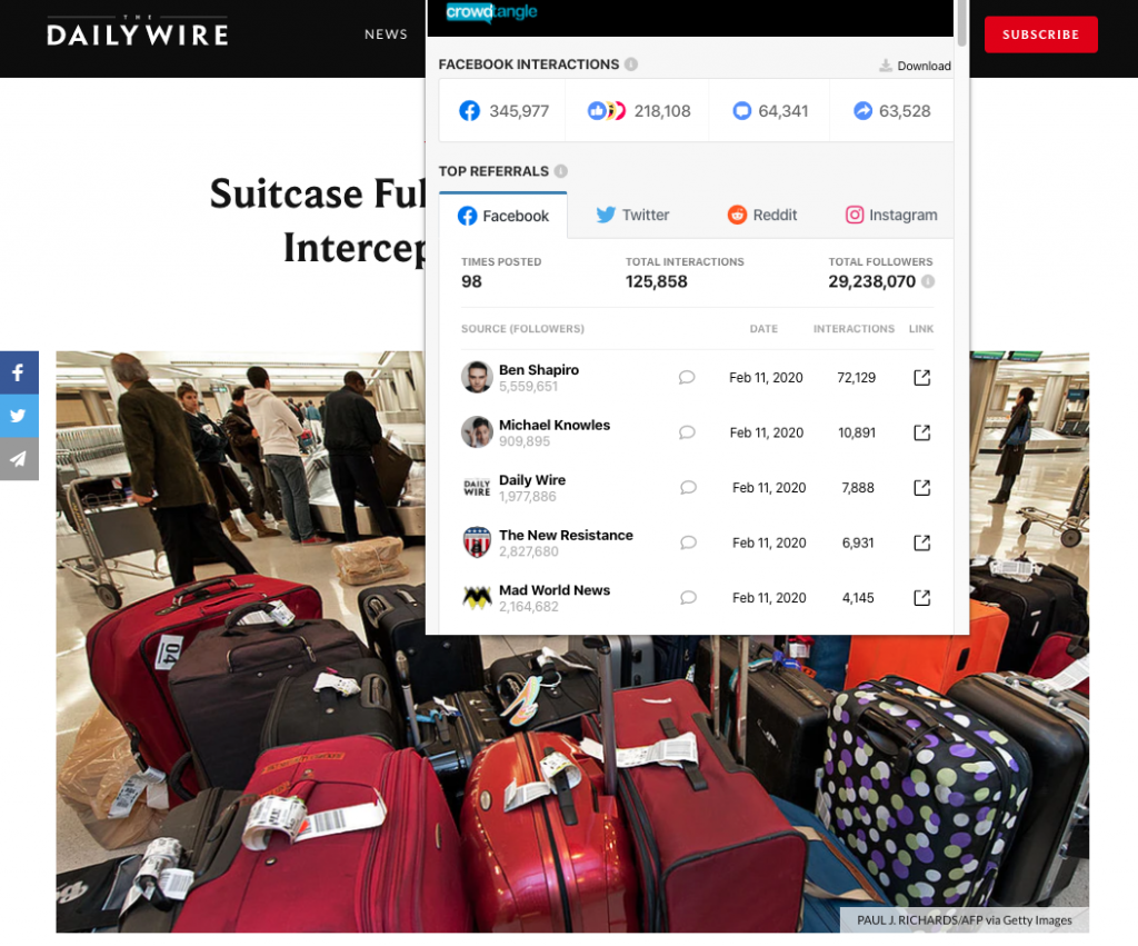"""The Daily Wire's """"Suitcase Full Of Dead Birds From China Intercepted At Virginia Airport"""" which earned nearly 350,000 interactions on Facebook"""