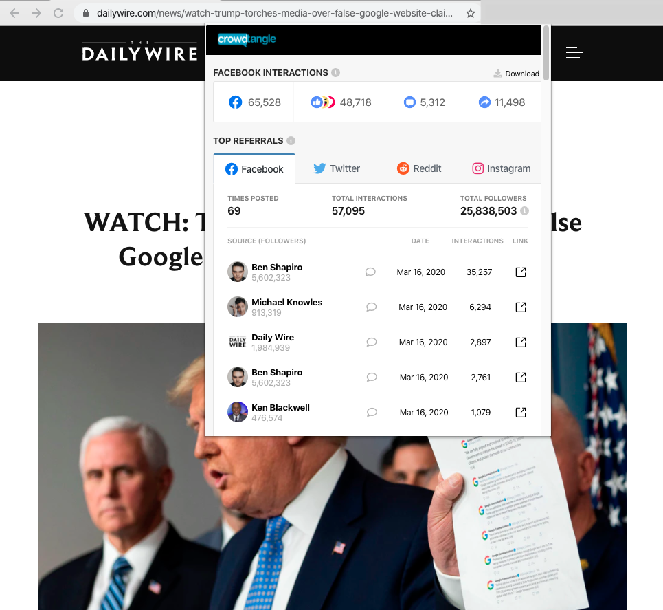 "Image of The Daily Wire article titled, ""WATCH- Trump Torches Media Over False Google Website Claims, Flicks Paper"" with over 65,000 interactions on Facebook"
