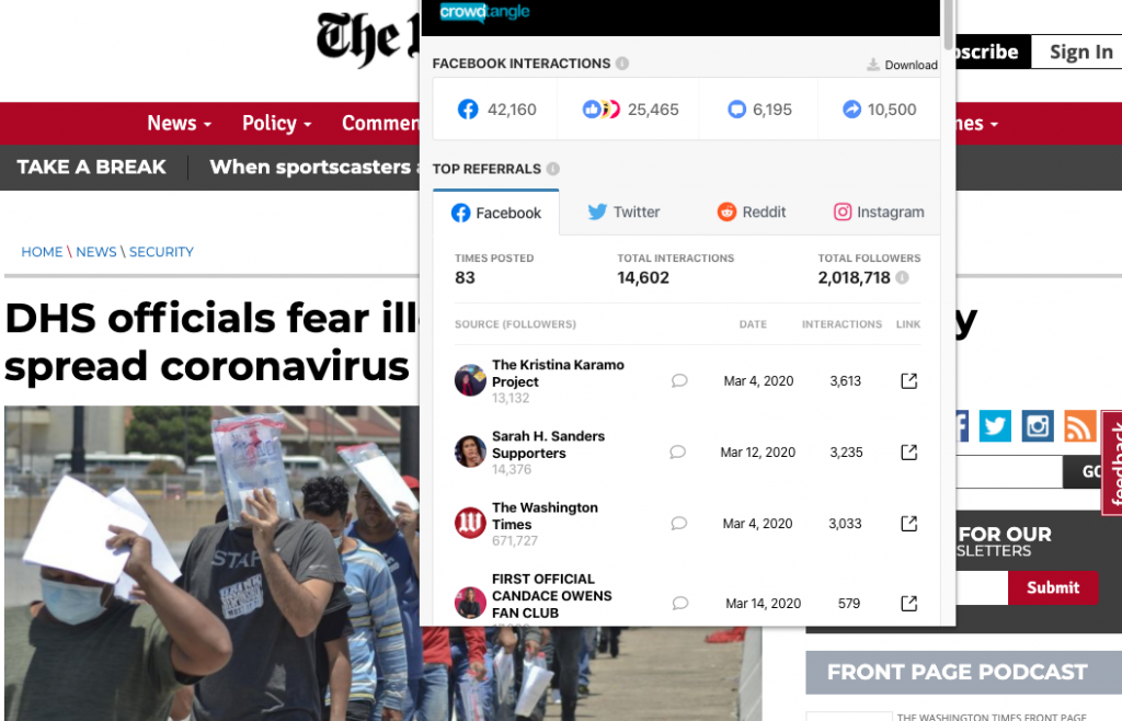 """The Washington Times' article """"DHS officials fear illegal border crossings may spread coronavirus"""" which earned about 40,000 interactions on Facebook"""