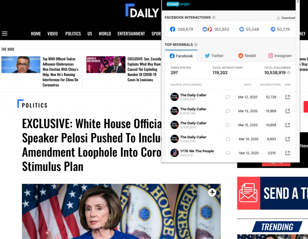 """Daily Caller's """"EXCLUSIVE- White House Officials Allege Speaker Pelosi Pushed To Include Hyde Amendment Loophole Into Coronavirus Stimulus Plan"""" earned nearly 270,000 interactions on Facebook"""