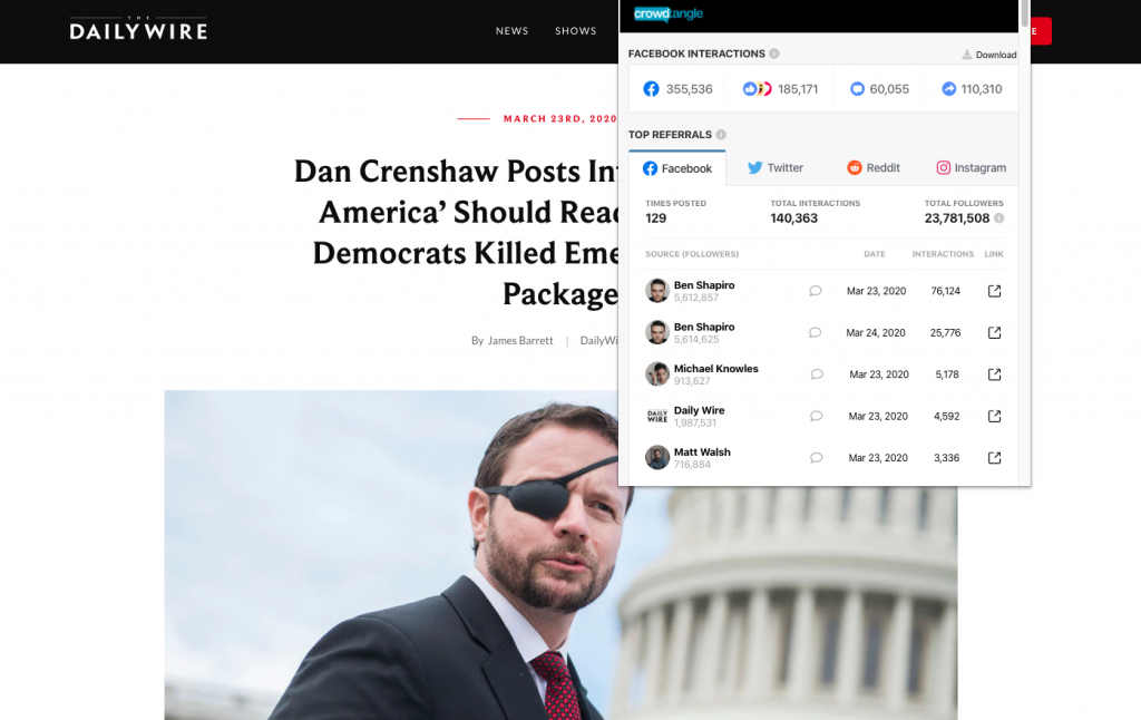 "The Daily Wire's ""Dan Crenshaw Posts Info 'Everyone In America' Should Read About Why Democrats Killed Emergency Relief Package"" which earned over 350,000 interactions on Facebook"