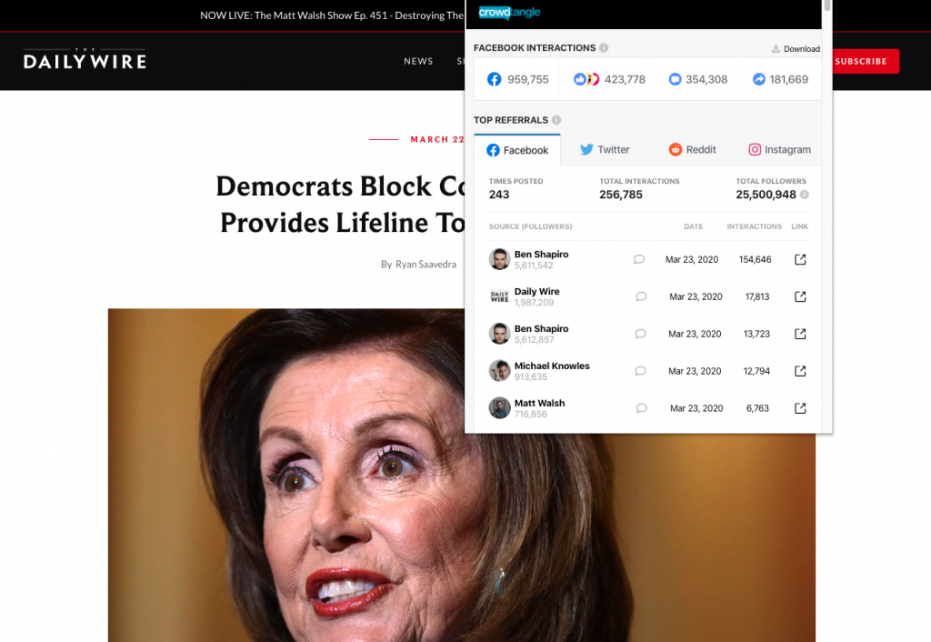 """The Daily Wire's """"Democrats Block Coronavirus Bill That Provides Lifeline To Economy, Families"""" earned over 950,000 interactions on Facebook"""