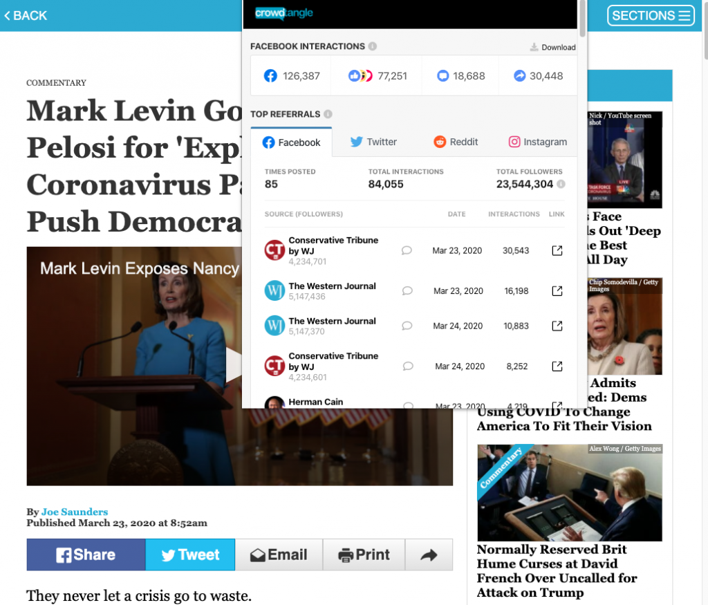 "The Western Journal's ""Mark Levin Goes Off on Pelosi for 'Exploiting' Coronavirus Pandemic To Push Democrat Agenda"" earned over 125,000 interactions on Facebook"