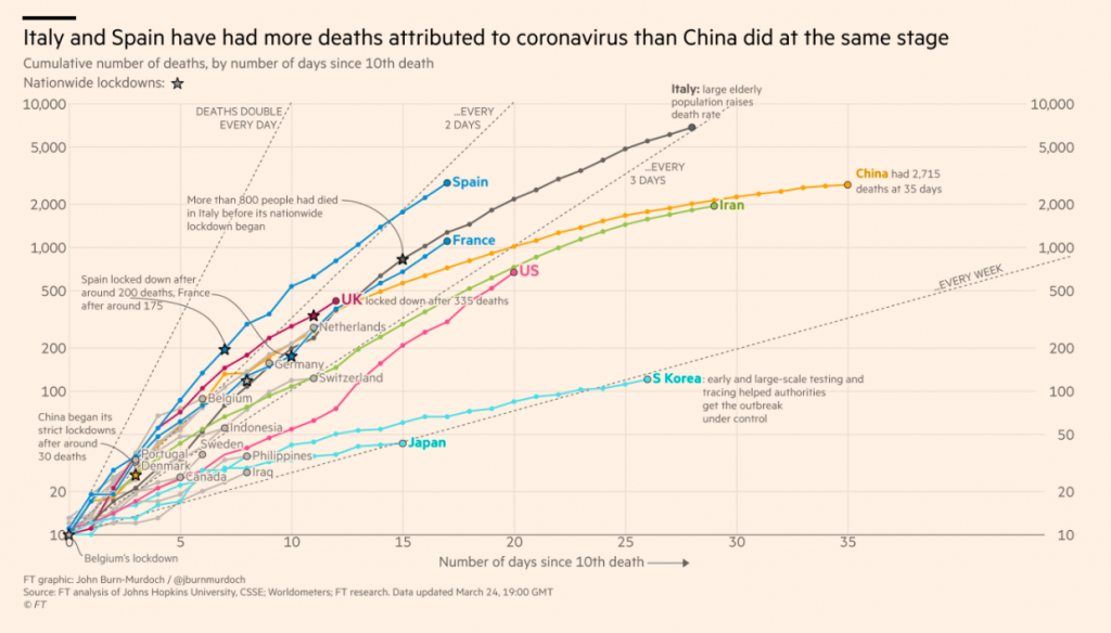 A graph showing coronavirus infection rates by country, highlighting Spain, France, the UK, Italy, China, Iran, the US, South Korea, and Japan.