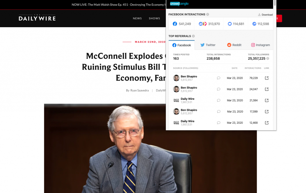 """The Daily Wire's """"McConnell Explodes On Pelosi For Ruining Stimulus Bill That Protected Economy, Families"""" earned over 540,000 interactions on Facebook"""