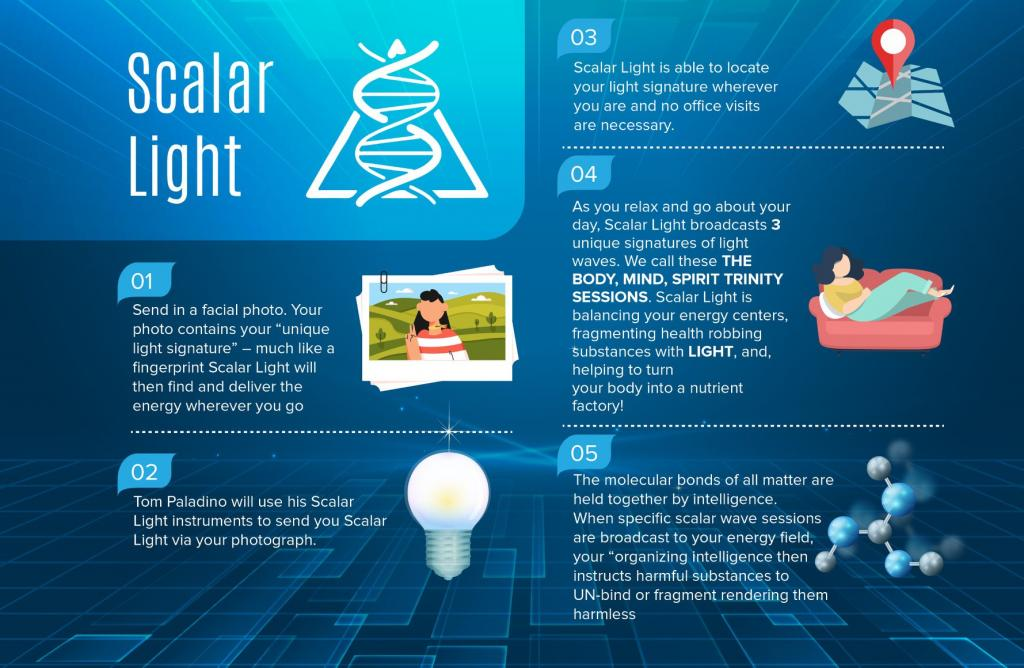 Scalar Light supposed explanation
