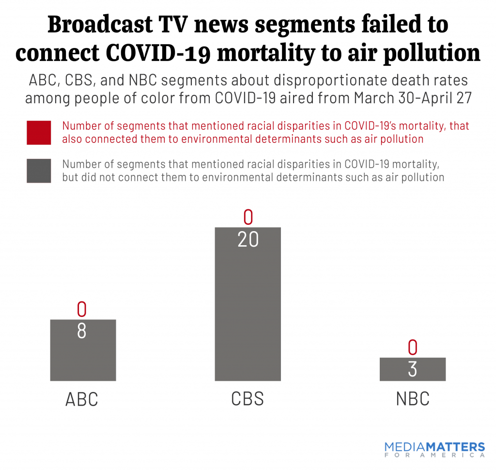 Broadcast TV news segments that connected COVID-19 mortality to air pollution