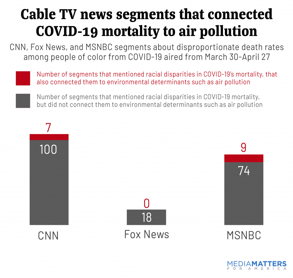 Cable TV news segments that connected COVID-19 mortality to air pollution