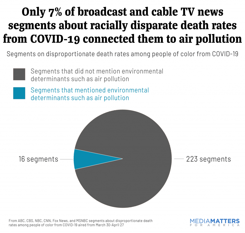 Broadcast and cable TV news segments about racially disparate death rates from COVID-19 rarely connected them to air pollution