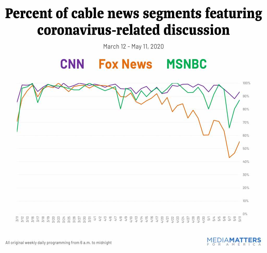 Percent of cable news segments featuring coronavirus-related discussion