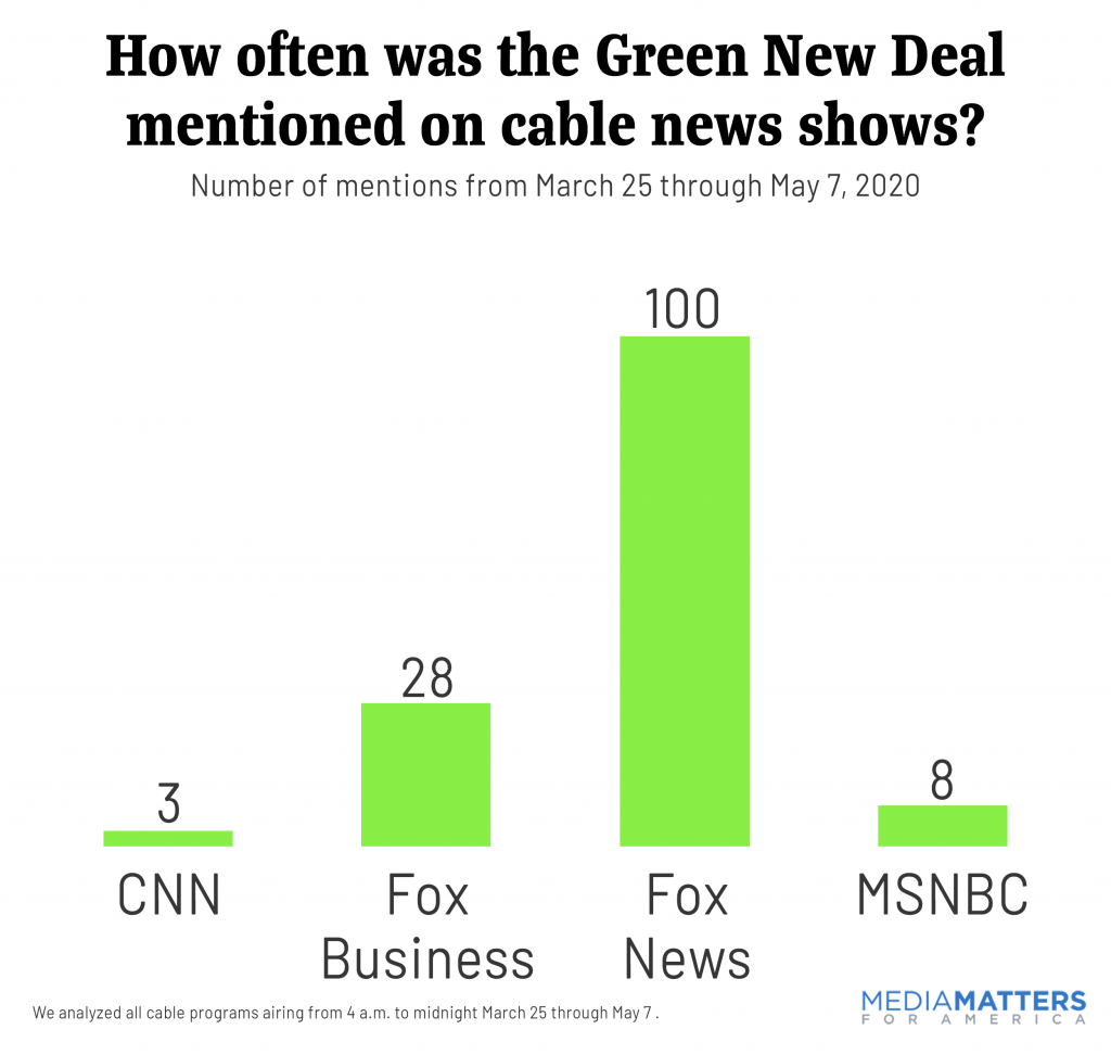 GND Cable News Mentions: 3/25 - 5/7