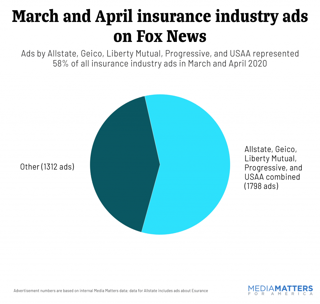 March and April Insurance Industry Ads on Fox News