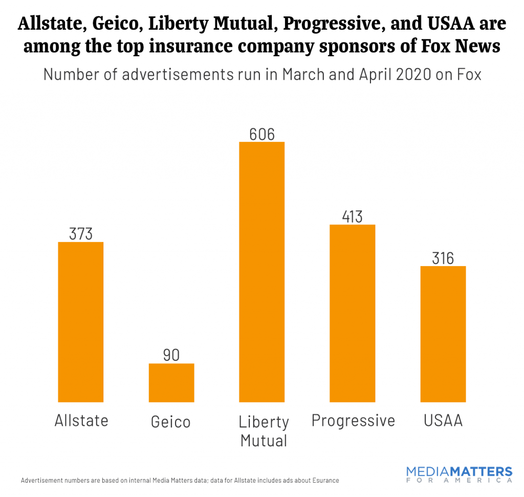 Allstate, GEICO. Liberty Mutual, Progressive and USAA are among the top insurance company sponsors of Fox News