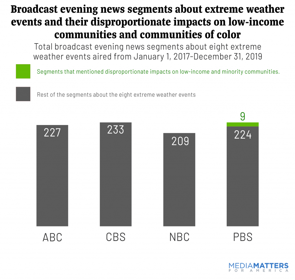 Broadcast evening news coverage of hurricanes never mentioned their disproportionate impact on the poor and people of color