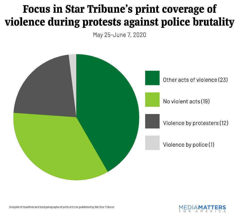 pie chart showing the Star Tribune's coverage of violence during protests against police brutality