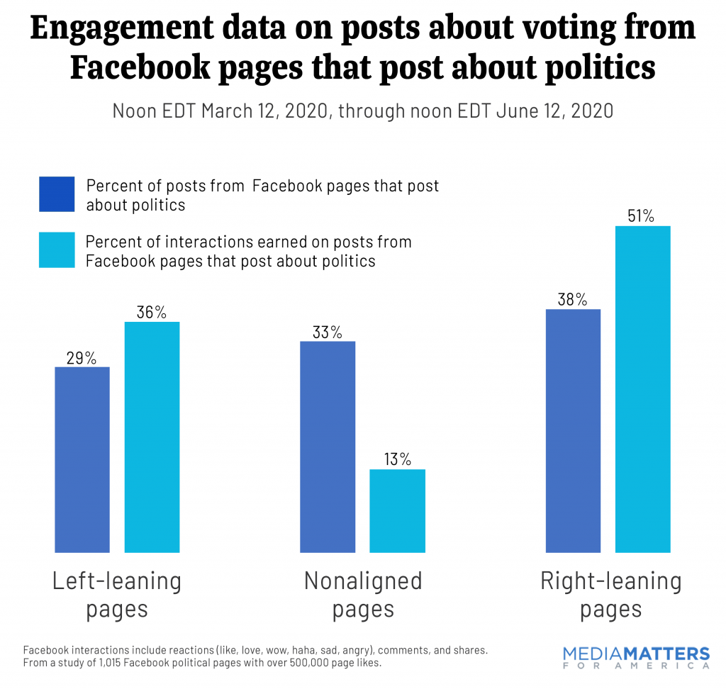 Engagement data on posts about voting from Facebook pages that post about politics