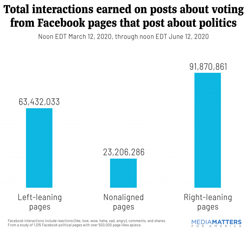 Total interactions earned on posts about voting from Facebook pages that post about politics