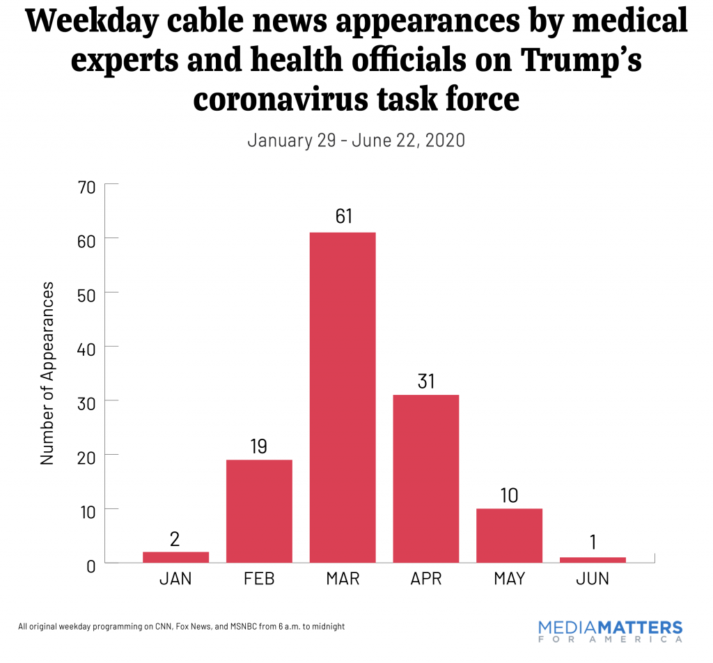 Weekday cable news appearances by medical coronavirus task force members