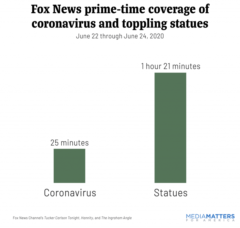 Fox News prime-time coverage of coronavirus and toppling statues, June 22 through June 24, 2020
