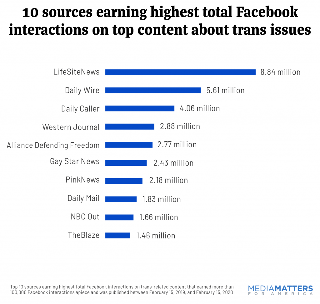 10 sources earning highest total Facebook interactions on top content about trans issues