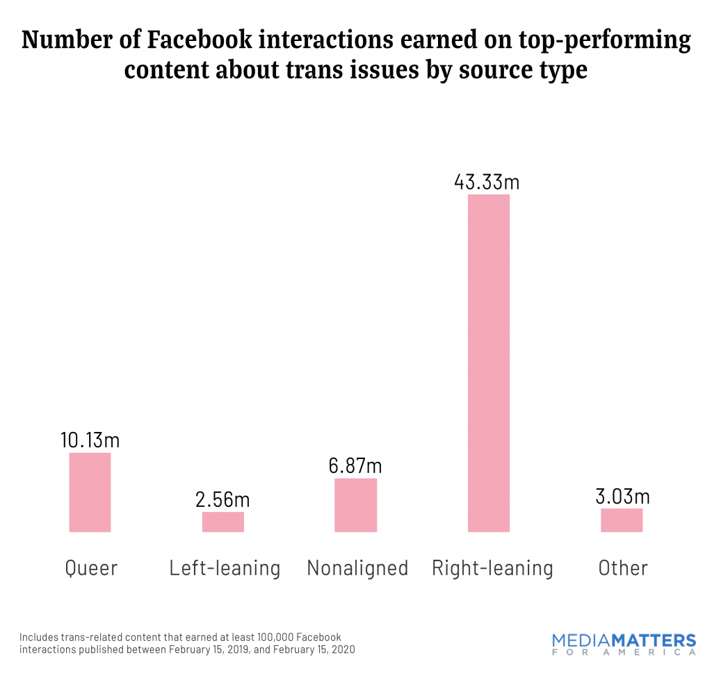 Number of Facebook interactions earned on top-performing content by source type