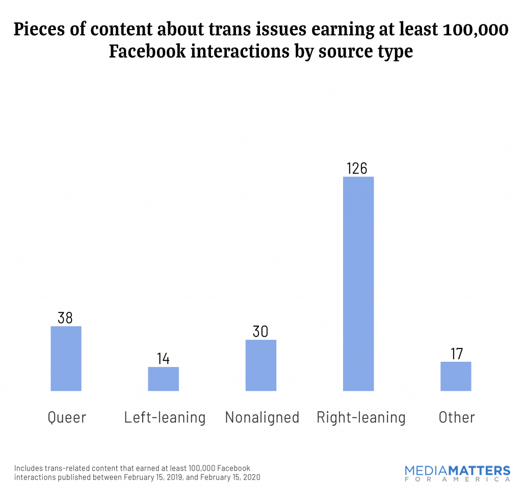 Pieces of content about trans issues earning at least 100,000 Facebook interactions by source type