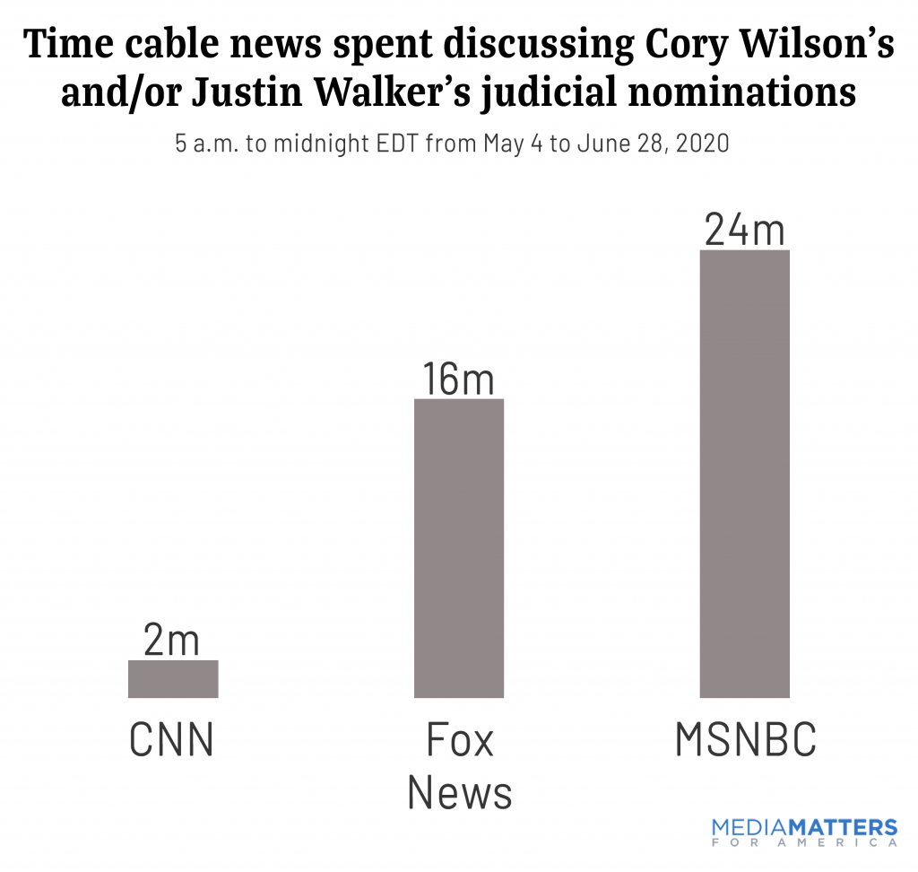 Time cable news spent discussing Cory Wilson's and/or Justin Walker's judicial nominations