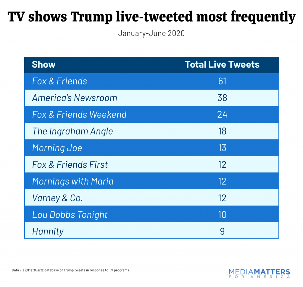 TV shows Trump live-tweeted most frequently