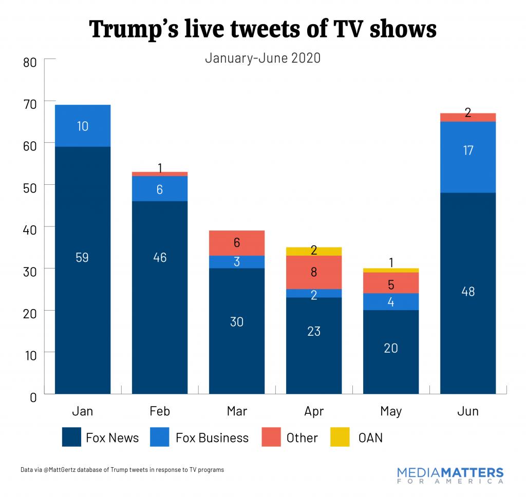 Chart of Trump live tweets